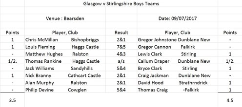 boysvstirling090717